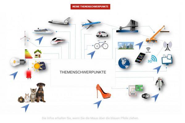 YK Webseite Detail Portfolio